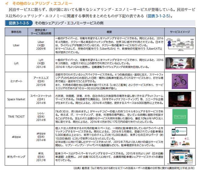 FireShot Capture 150 -  - http___www.soumu.go.jp_johotsusintokei_whitepaper_ja_h28_pdf_n3100000.pdf